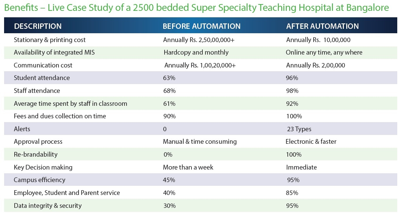 Case study - Attendance online Management system